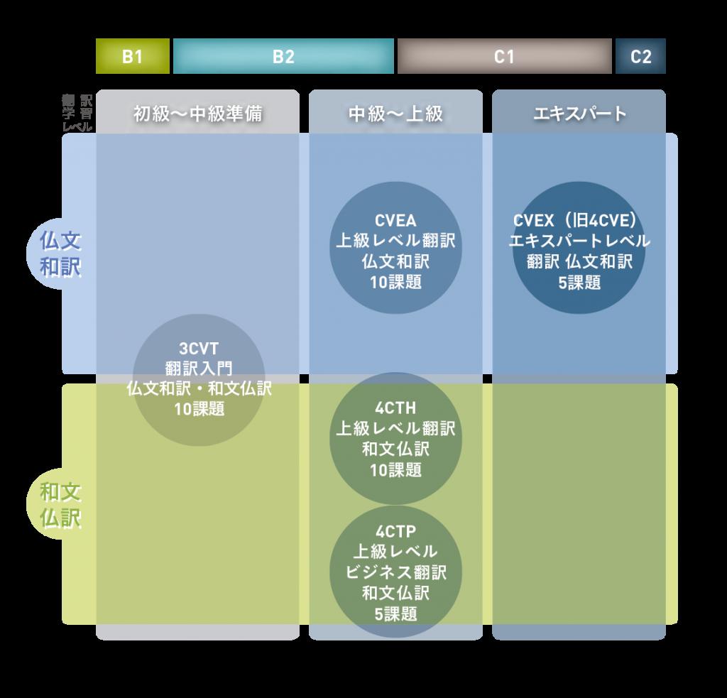 traduction_niveaux